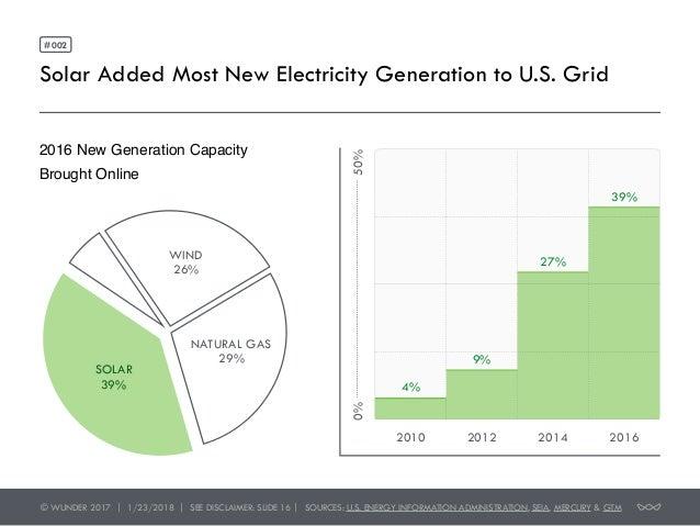 The Investment Opportunity in Solar Slide 2