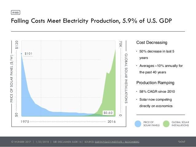 The Investment Opportunity in Solar Slide 3