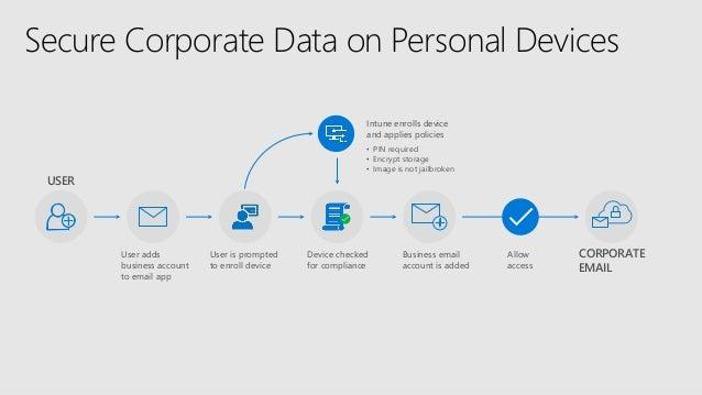 2018-10-23 2B - a deep dive into Microsoft 365 security