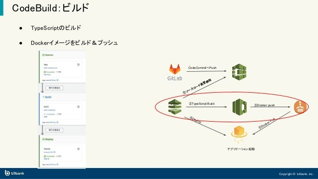 Copyright © bitbank, inc. CodeBuild:ビルド ● TypeScriptのビルド ● Dockerイメージをビルド&プッシュ ①ソースコード変更検知 ②TypeScript Build ④Deploy ③Dock...