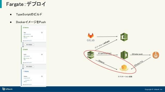 Copyright © bitbank, inc. Fargate:デプロイ ● TypeScriptのビルド ● DockerイメージをPush ①ソースコード変更検知 ②TypeScript Build ④Deploy ③Docker pu...