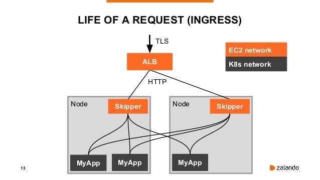 15 API SERVER DOWN Node Node MyApp MyApp MyApp Skipper ALBAPI Server Skipper OOMKill