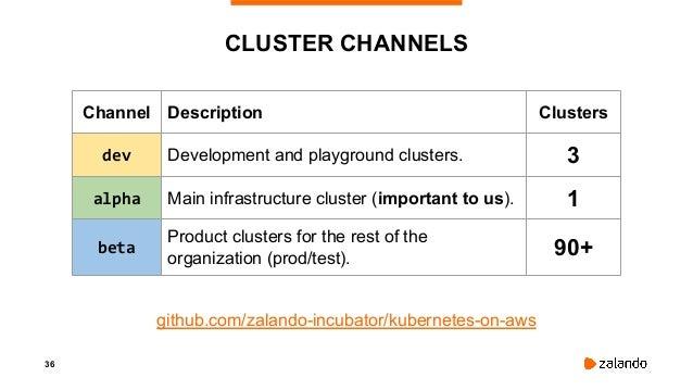 38 RUNNING E2E TESTS (BEFORE) Control plane nodenode branch: dev Create Cluster Run e2e tests Delete Cluster Testing dev t...