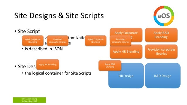 aOS Luxembourg 6 décembre 2018 HR Design R&D Design Site Designs & Site Scripts • Site Script • a declarative set of custo...