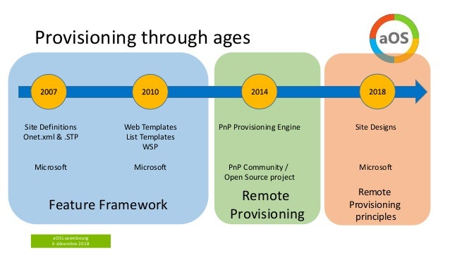 aOS Luxembourg 6 décembre 2018 Provisioning through ages 2007 2010 2014 2018 Site Definitions Onet.xml & .STP Microsoft We...