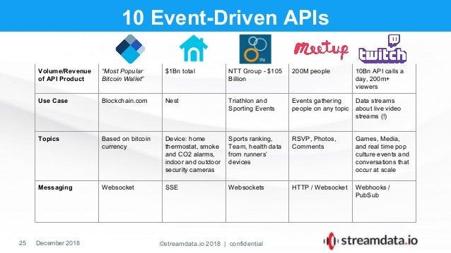 2018 12-10 apidays io eric horesnyi streamdata io event-driven ap is