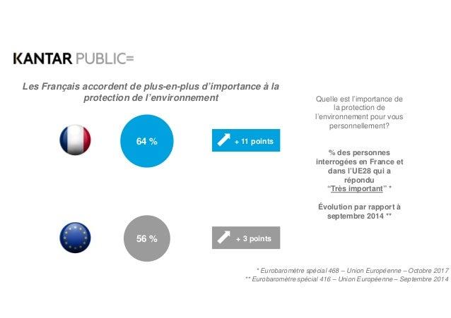 Quelle est l'importance de la protection de l'environnement pour vous personnellement? % des personnes interrogées en Fran...
