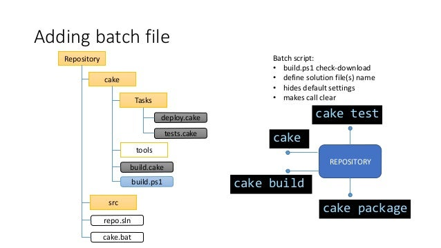 Cooking the Cake for Nuget packages