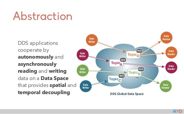 AT() Abstraction DDS applications cooperate by autonomously and asynchronously reading and writing data on a Data Space th...