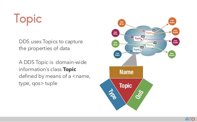 AT() Topic DDS uses Topics to capture the properties of data A DDS Topic is domain-wide information's class Topic defined b...