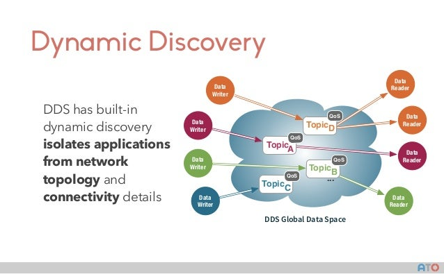 AT() Dynamic Discovery DDS has built-in dynamic discovery isolates applications from network topology and connectivity det...