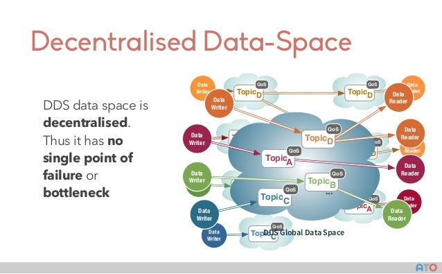AT() Decentralised Data-Space DDS data space is decentralised. Thus it has no single point of failure or bottleneck Data W...