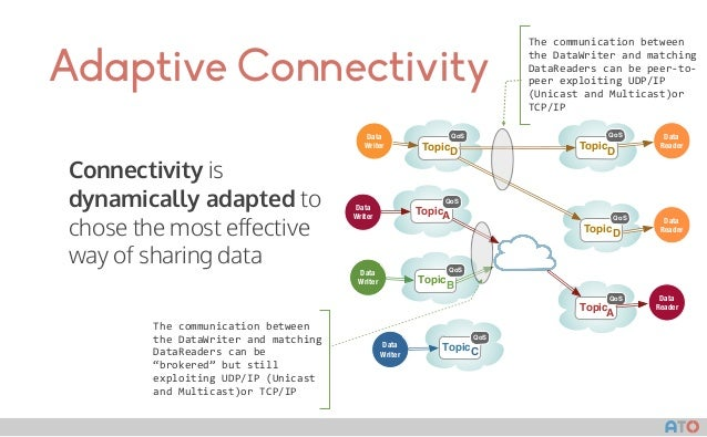 AT() Adaptive Connectivity Connectivity is dynamically adapted to chose the most effective way of sharing data Data Writer ...