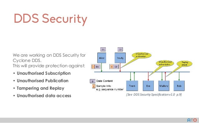 AT() DDS Security We are working on DDS Security for Cyclone DDS. This will provide protection against: • Unauthorised Sub...