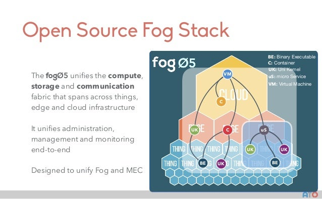 AT() Architecture fogOS is composed by: NDN. At its lowest level, it leverages a Named Data Network (NDN) infrastructure b...
