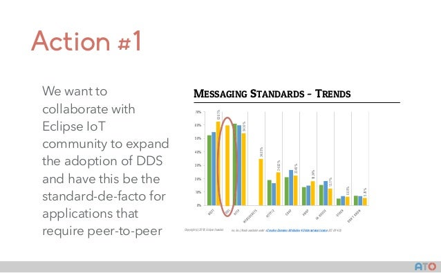 AT() Action#2 Work with the Eclipse IoT ecosystem to establish a platform for fog computing
