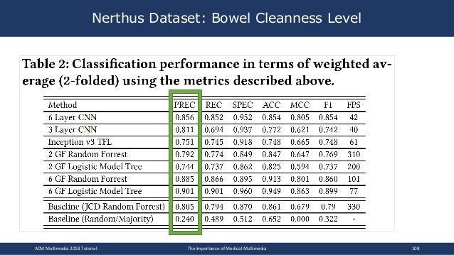 Nerthus Dataset: Bowel Cleanness Level ACM Multimedia 2018 Tutorial The Importance of Medical Multimedia 108