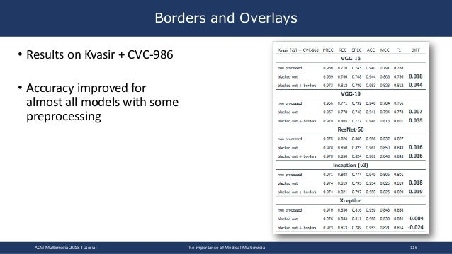 • Results on Kvasir + CVC-986 • Accuracy improved for almost all models with some preprocessing Borders and Overlays ACM M...