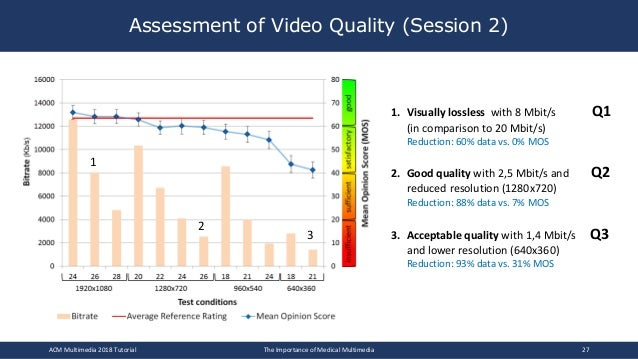 Assessment of Video Quality (Session 2) 1. Visually lossless with 8 Mbit/s Q1 (in comparison to 20 Mbit/s) Reduction: 60% ...