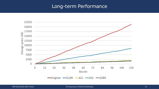 Long-term Performance ACM Multimedia 2018 Tutorial The Importance of Medical Multimedia 29 0 300 600 900 1200 1500 1800 21...