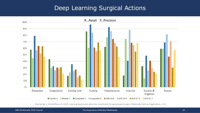 Deep Learning Surgical Actions ACM Multimedia 2018 Tutorial The Importance of Medical Multimedia 39 R...Recall P...Precisi...