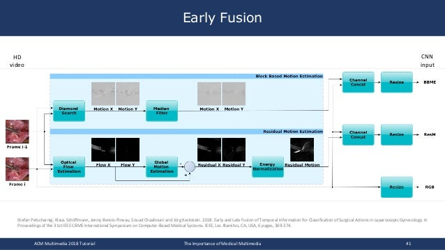 Early Fusion ACM Multimedia 2018 Tutorial The Importance of Medical Multimedia 41 HD video CNN input Stefan Petscharnig, K...