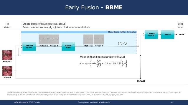 Early Fusion - BBME ACM Multimedia 2018 Tutorial The Importance of Medical Multimedia 42 Create blocks of SxS pixels (e.g....