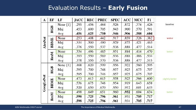 Evaluation Results – Early Fusion ACM Multimedia 2018 Tutorial The Importance of Medical Multimedia 47 worse better slight...