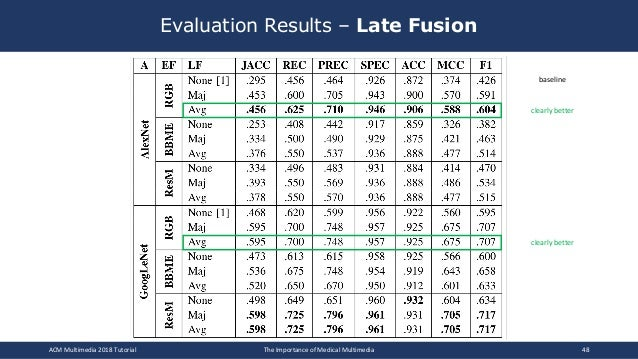 Evaluation Results – Late Fusion ACM Multimedia 2018 Tutorial The Importance of Medical Multimedia 48 clearly better clear...