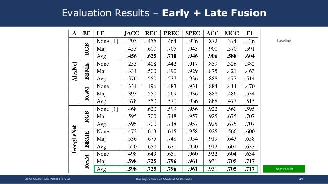 Evaluation Results – Early + Late Fusion ACM Multimedia 2018 Tutorial The Importance of Medical Multimedia 49 best result ...