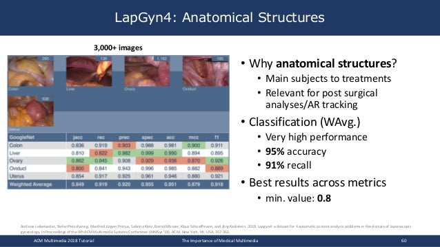 LapGyn4: Anatomical Structures ACM Multimedia 2018 Tutorial The Importance of Medical Multimedia 60 3,000+ images • Why an...