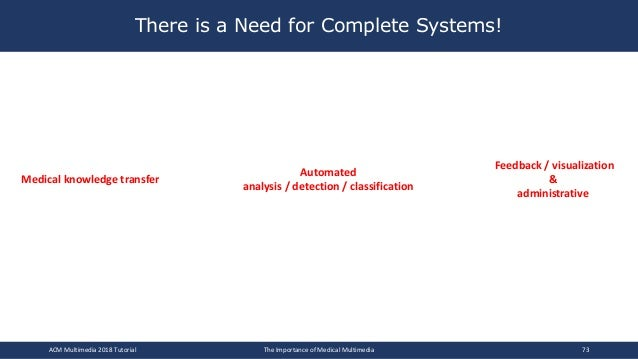 There is a Need for Complete Systems! Medical knowledge transfer Automated analysis / detection / classification Feedback ...