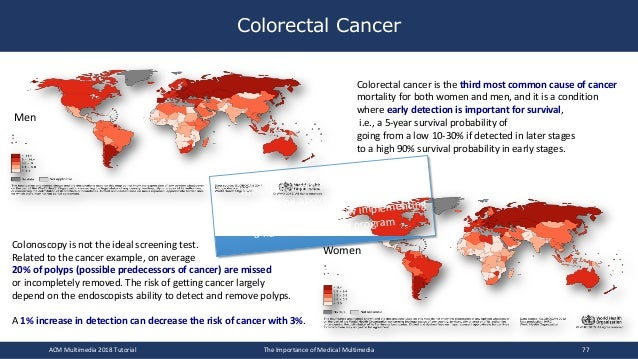 Colorectal Cancer Women Men Colorectal cancer is the third most common cause of cancer mortality for both women and men, a...