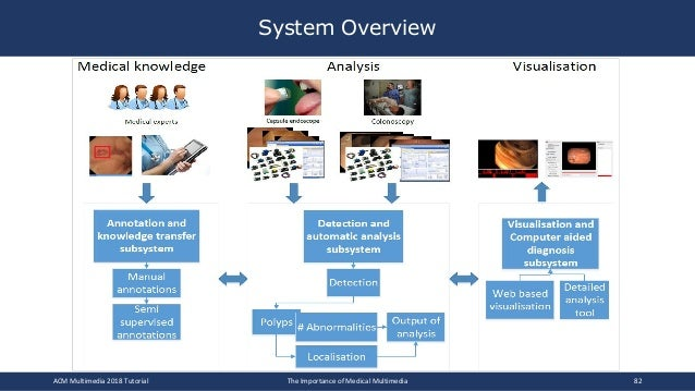 System Overview ACM Multimedia 2018 Tutorial The Importance of Medical Multimedia 82