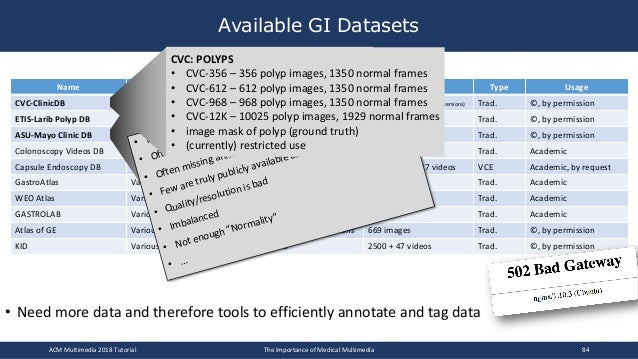 • Need more data and therefore tools to efficiently annotate and tag data Available GI Datasets Name Contain Annotation Si...