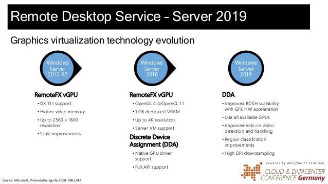 RDS & Windows Virtual Desktop - Desktop in 2019+