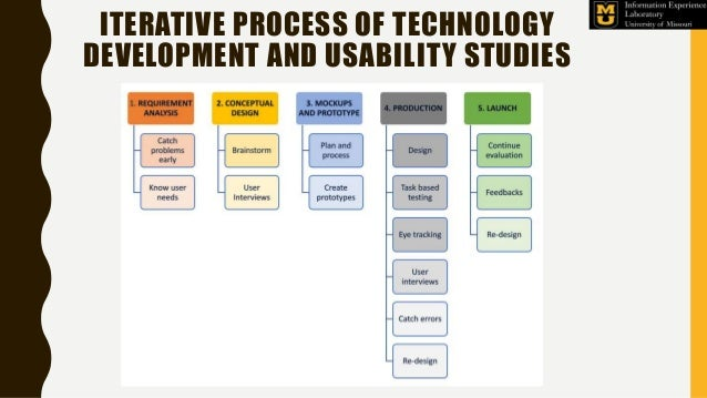 ITERATIVE PROCESS OF TECHNOLOGY DEVELOPMENT AND USABILITY STUDIES