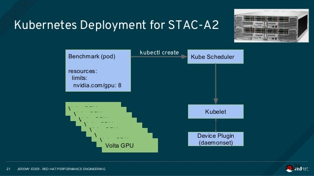 NVIDIA GTC 2018: Enabling GPU-as-a-Service Providers with Red Hat Op…