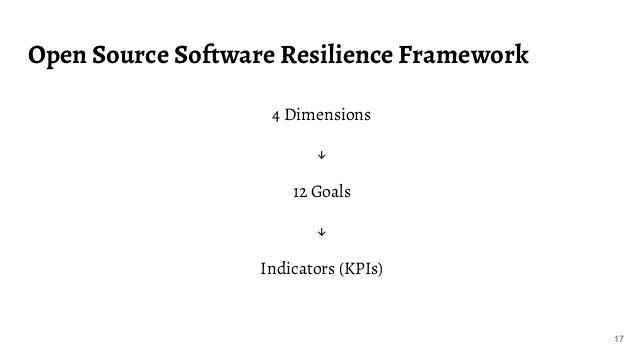 Open Source Software Resilience Framework 17 4 Dimensions ↓ 12 Goals ↓ Indicators (KPIs)