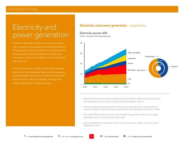 Exxon Mobile 2018 Outlook for Energy (till 2040)
