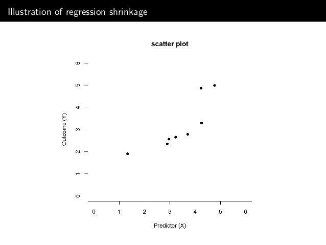 Illustration of regression shrinkage
