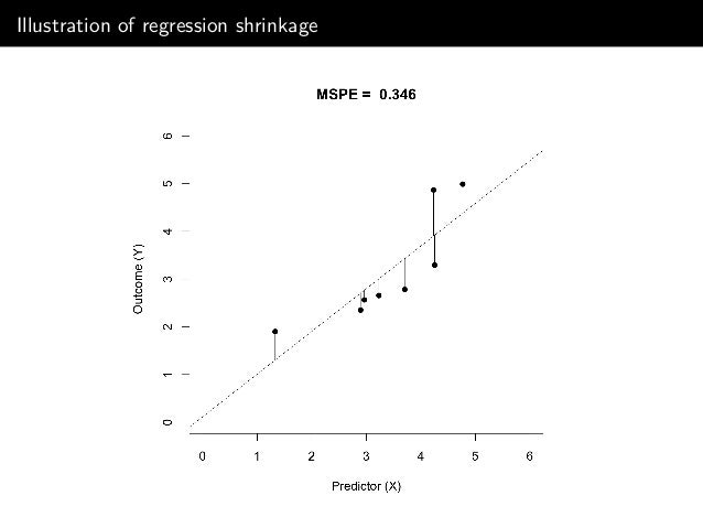 Illustration of shrinkage