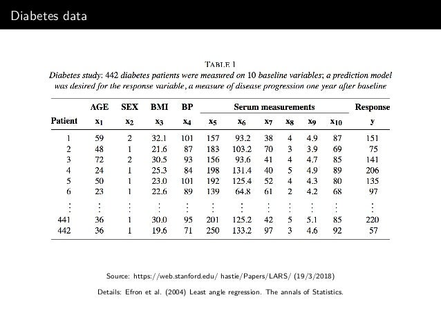 """K-fold cross-validation to find """"optimal"""" λ •Usually K = 10 or K = 5 •Partition the dataset into K non-overlapping sub-data..."""