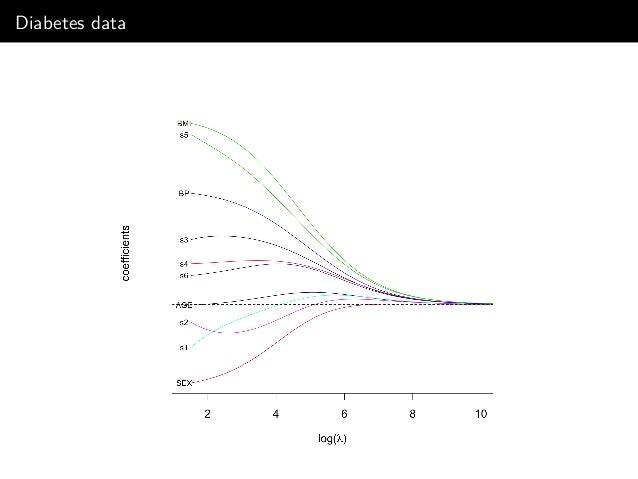 First fold of cross-validation (Diabetes data)