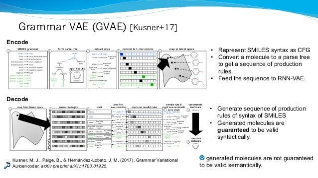 Grammar VAE (GVAE) [Kusner+17] Kusner, M. J., Paige, B., & Hernández-Lobato, J. M. (2017). Grammar Variational Autoencoder...