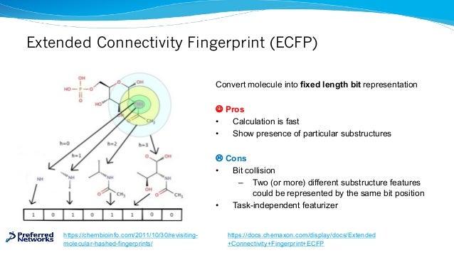 Extended Connectivity Fingerprint (ECFP) Convert molecule into fixed length bit representation J Pros • Calculation is fas...