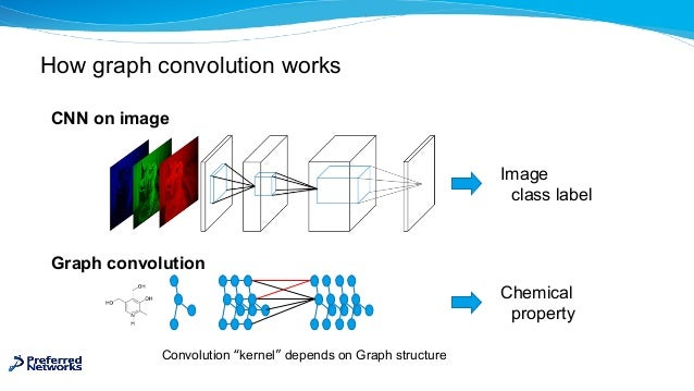 How graph convolution works Graph convolution Convolution kernel depends on Graph structure Image class label Chemical pro...