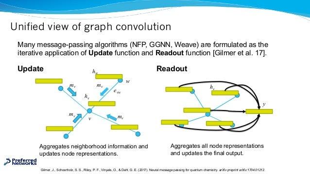 Unified view of graph convolution Gilmer, J., Schoenholz, S. S., Riley, P. F., Vinyals, O., & Dahl, G. E. (2017). Neural m...