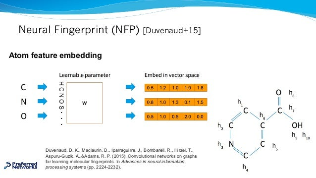Neural Fingerprint (NFP) [Duvenaud+15] Atom feature embedding Duvenaud, D. K., Maclaurin, D., Iparraguirre, J., Bombarell,...