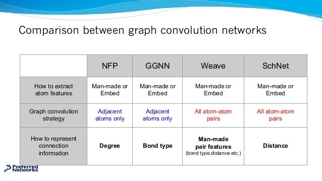Comparison between graph convolution networks NFP GGNN Weave SchNet How to extract atom features Man-made or Embed Man-mad...